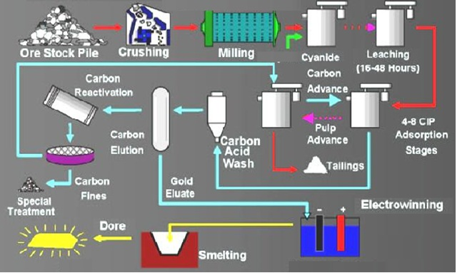 chemistry and mining The cement manufacturing process - advancing mining cement manufacturing is a complex process that begins with mining and then grinding raw materials that include limestone and clay, to a fine powder, called raw meal, which is then heated to a sintering temperature as high as 1450 °c in a cement kiln.