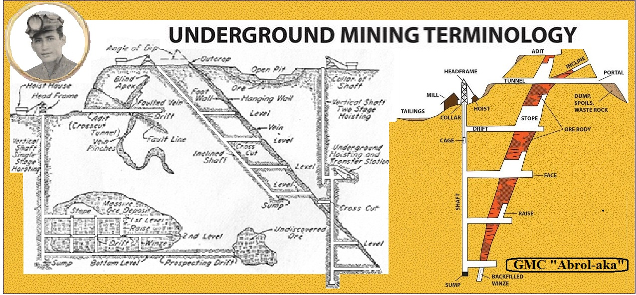Underground Gold Mining Diagram. Engine. Auto Parts ...