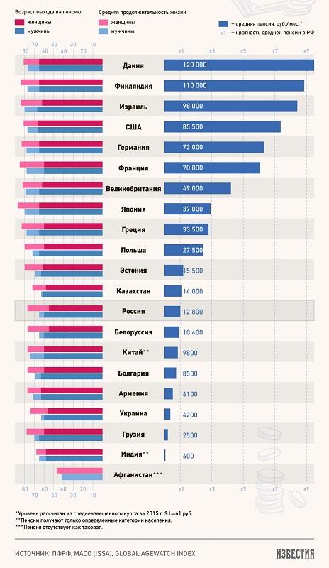 Размер минимальной пенсии в белгородской области